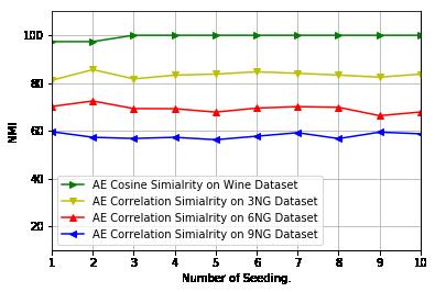 20 newsgroups text dataset/Random Factor/AE_Random_Factor.png
